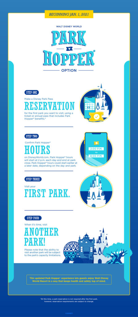 Park Hopping Guidelines