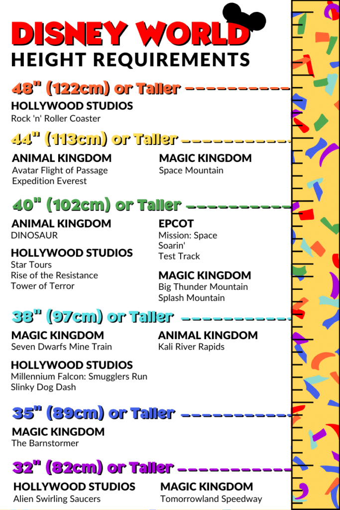 Infographic of Disney World Heights